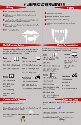Vampires VS Werewolves Infographic